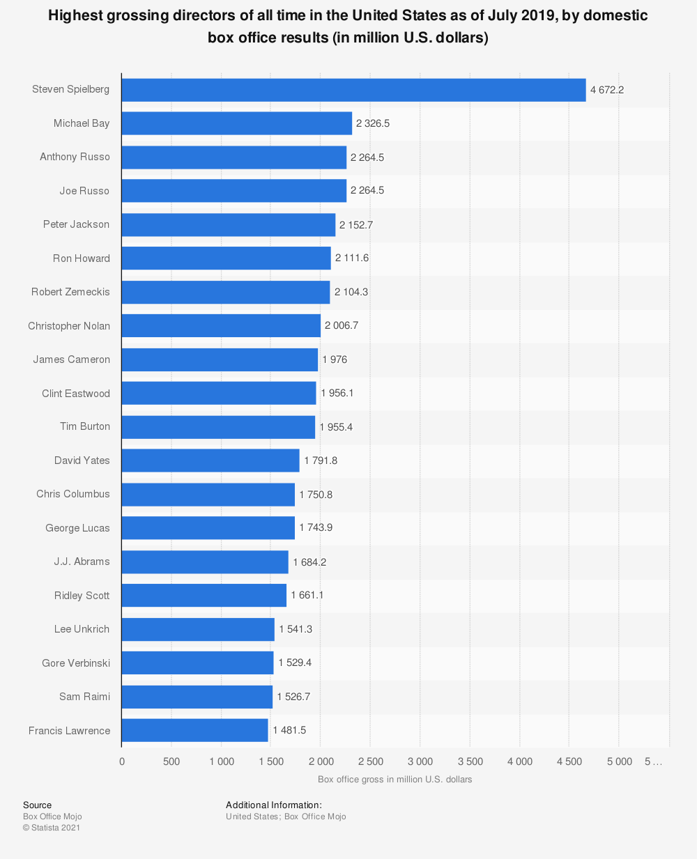 Statistic: Highest grossing directors of all time in the United States as of July 2019, by domestic box office results (in million U.S. dollars) | Statista