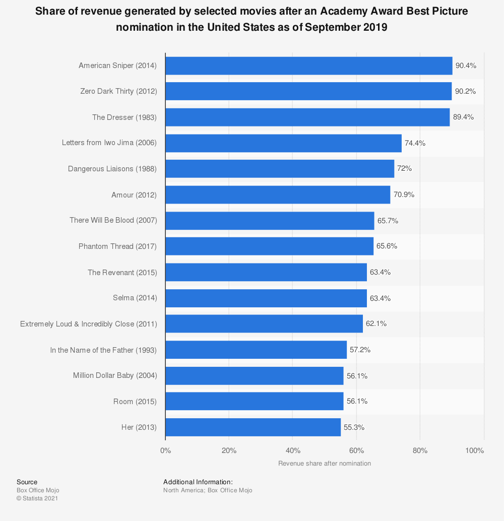 Statistic: Share of revenue generated by selected movies after an Academy Award Best Picture nomination in the United States as of September 2019 | Statista