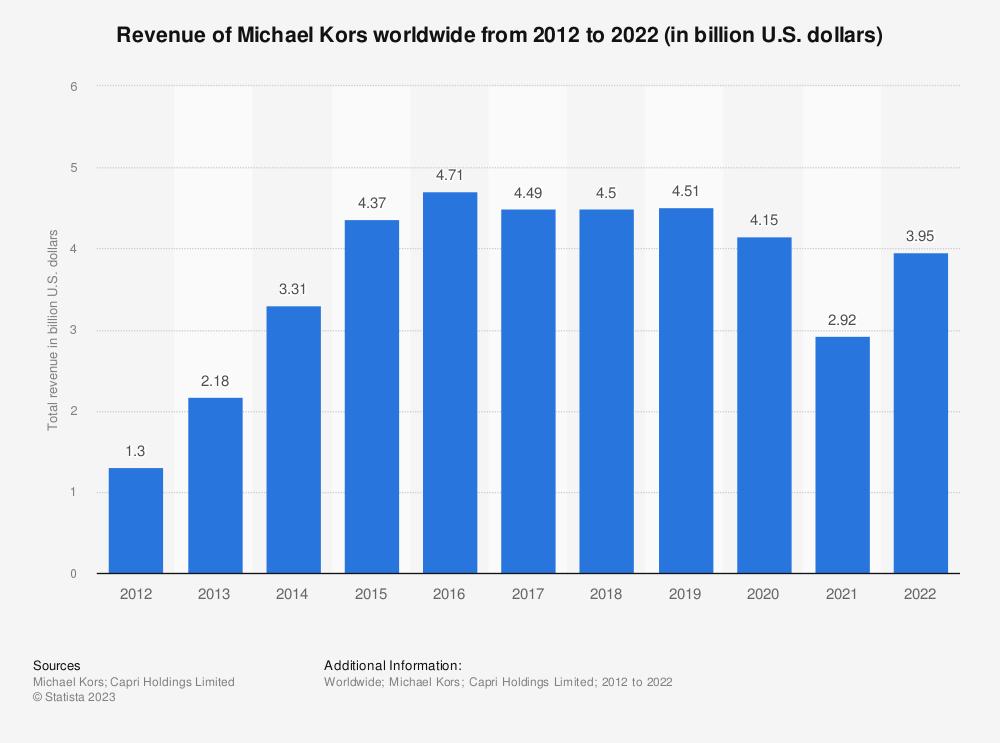 Statistic: Revenue of Michael Kors worldwide from 2012 to 2020 (in billion U.S. dollars)   Statista
