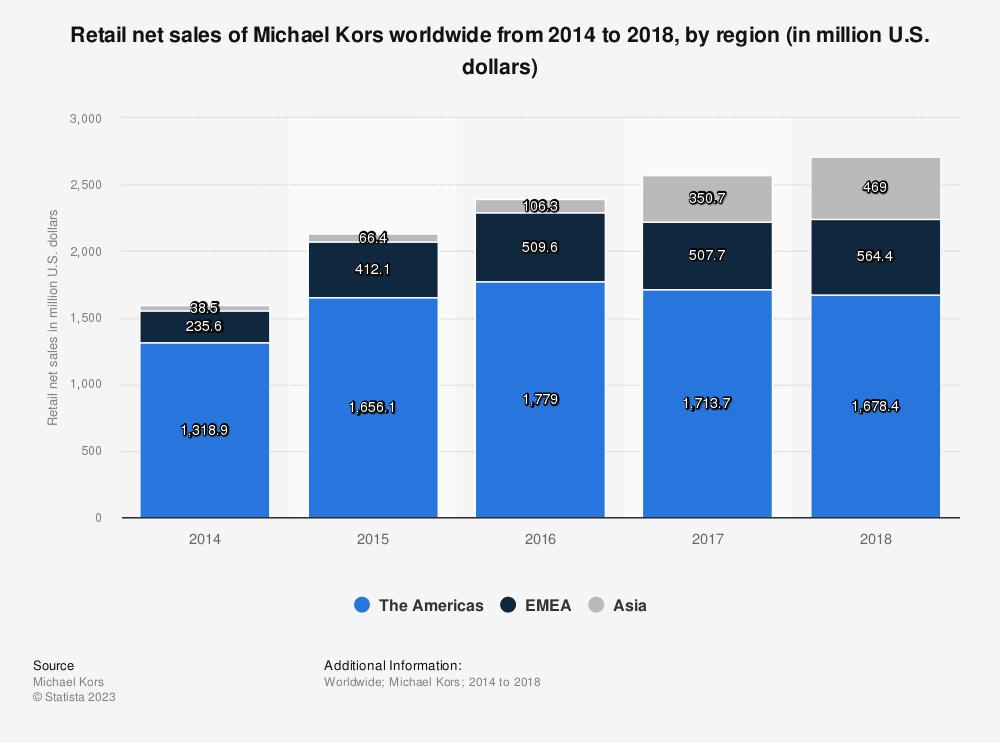 Statistic: Retail net sales of Michael Kors worldwide from 2014 to 2018, by region (in million U.S. dollars) | Statista