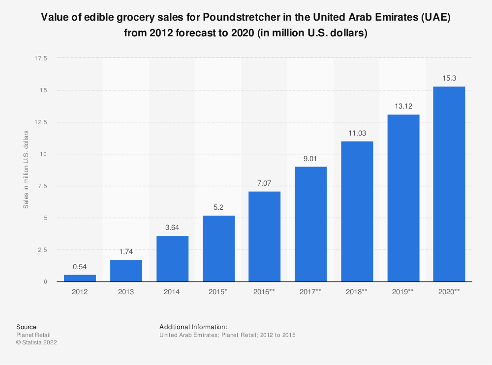 Statistic: Value of edible grocery sales for Poundstretcher in the United Arab Emirates (UAE) from 2012 forecast to 2020 (in million U.S. dollars) | Statista