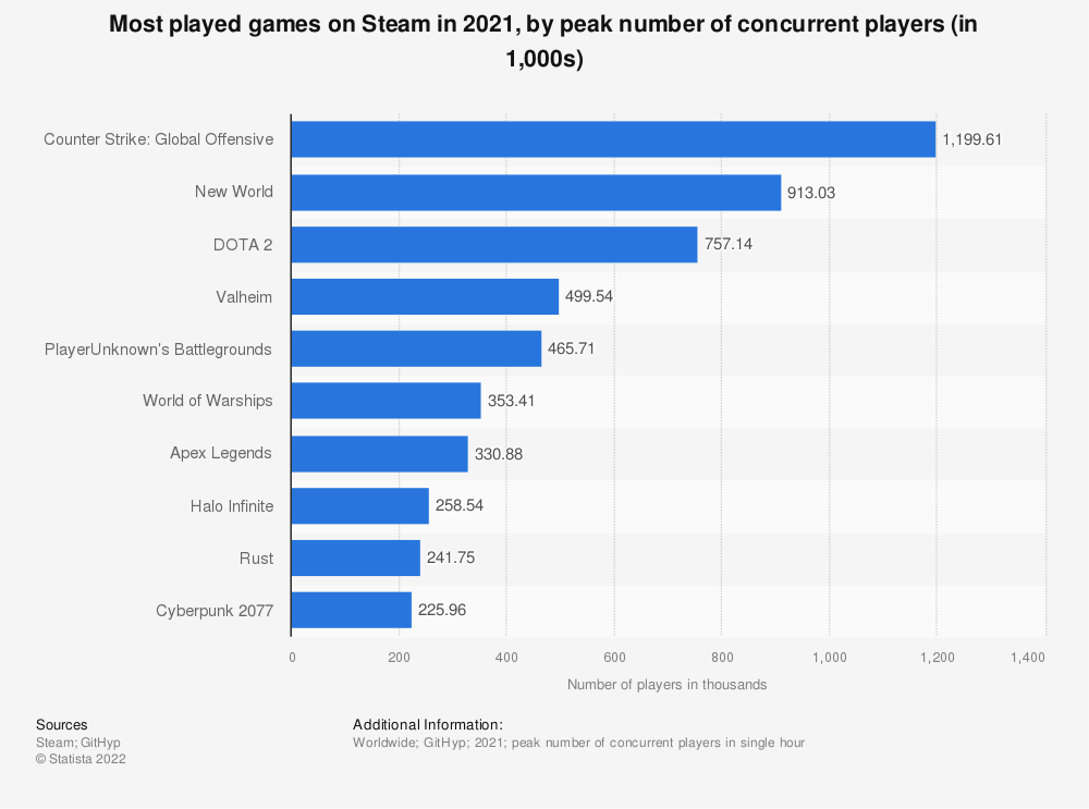 Statistic: Most played games on Steam in 2019, by peak number of concurrent players (in 1,000s) | Statista