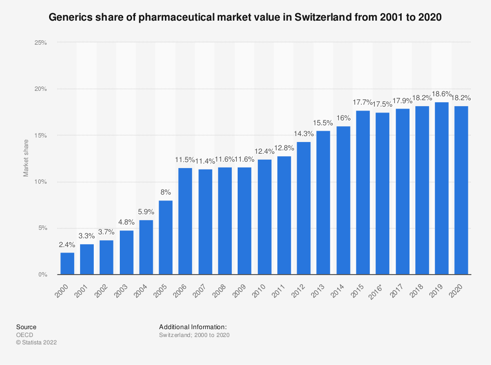 Statistic: Generics share of pharmaceutical market value in Switzerland from 2001 to 2019 | Statista