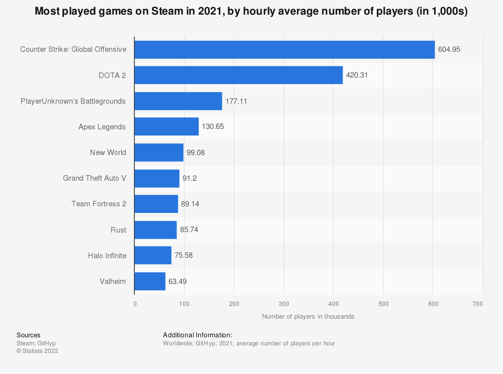 Steam most played games by hourly player number 2018 | Statista