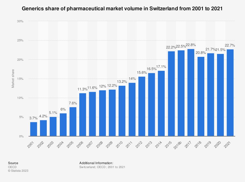 Statistic: Generics share of pharmaceutical market volume in Switzerland from 2001 to 2019   Statista