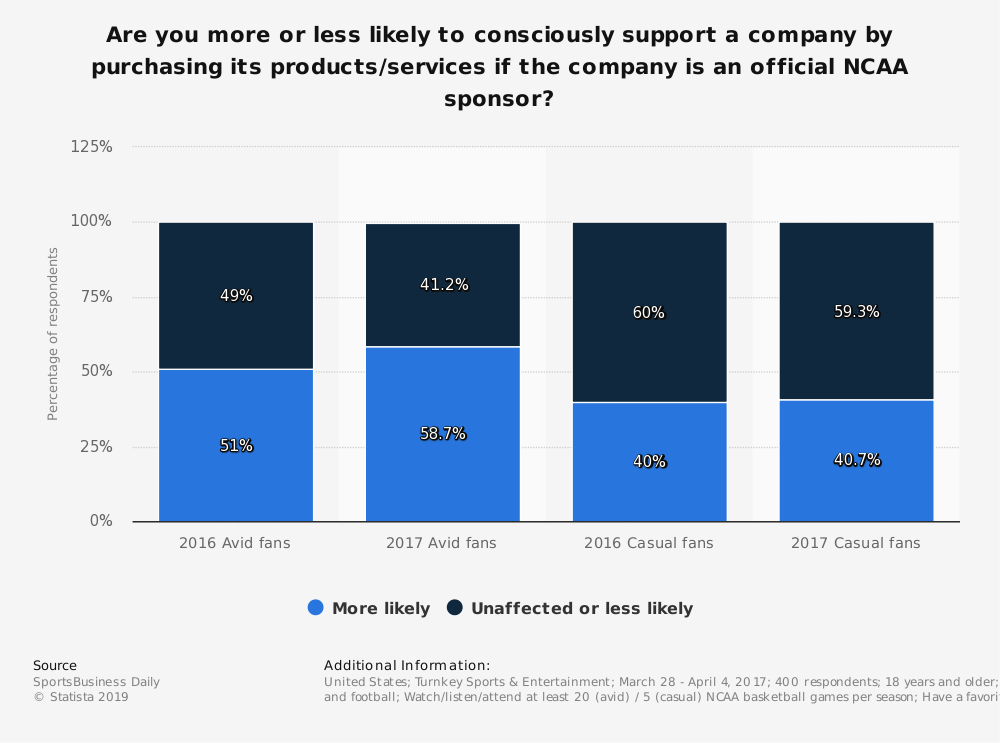 Statistic: Are you more or less likely to consciously support a company by purchasing its products/services if the company is an official NCAA sponsor? | Statista