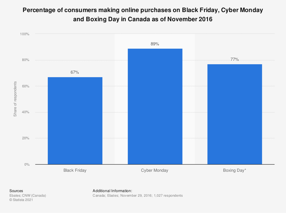 Statistic: Percentage of consumers making online purchases on Black Friday, Cyber Monday and Boxing Day in Canada as of November 2016 | Statista
