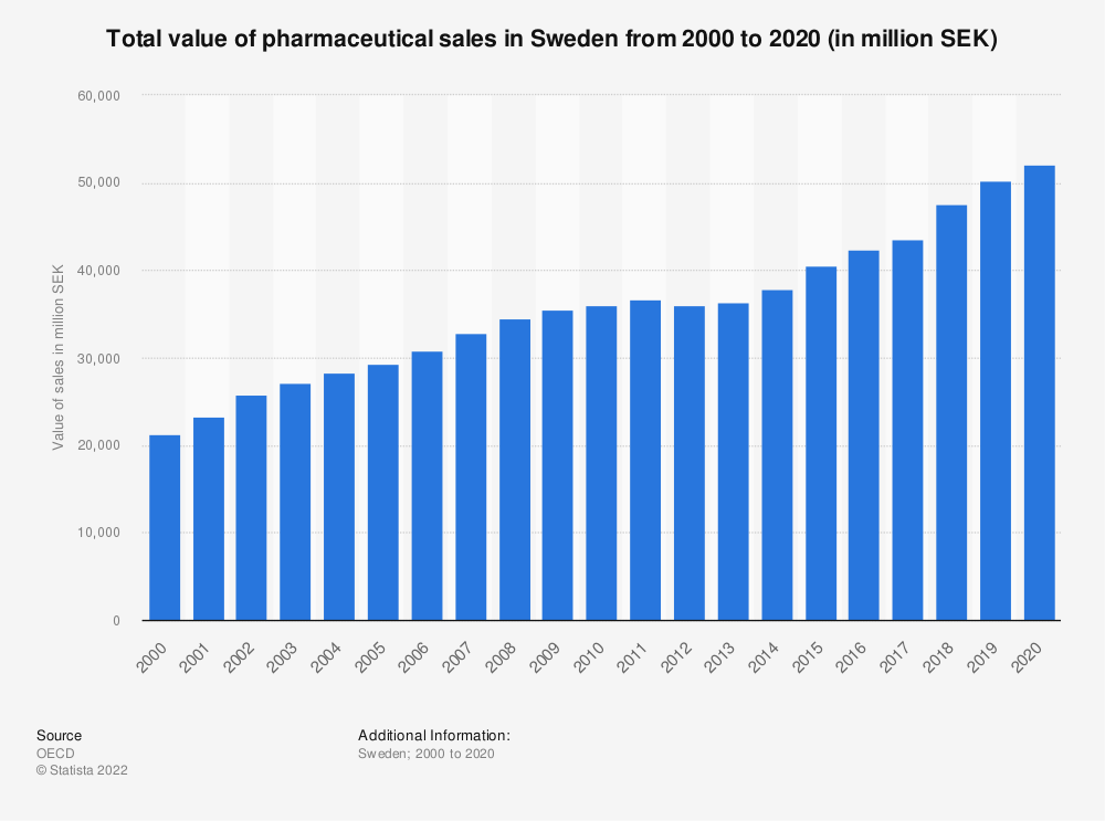 Statistic: Total value of pharmaceutical sales in Sweden from 2000 to 2019 (in million SEK)         | Statista
