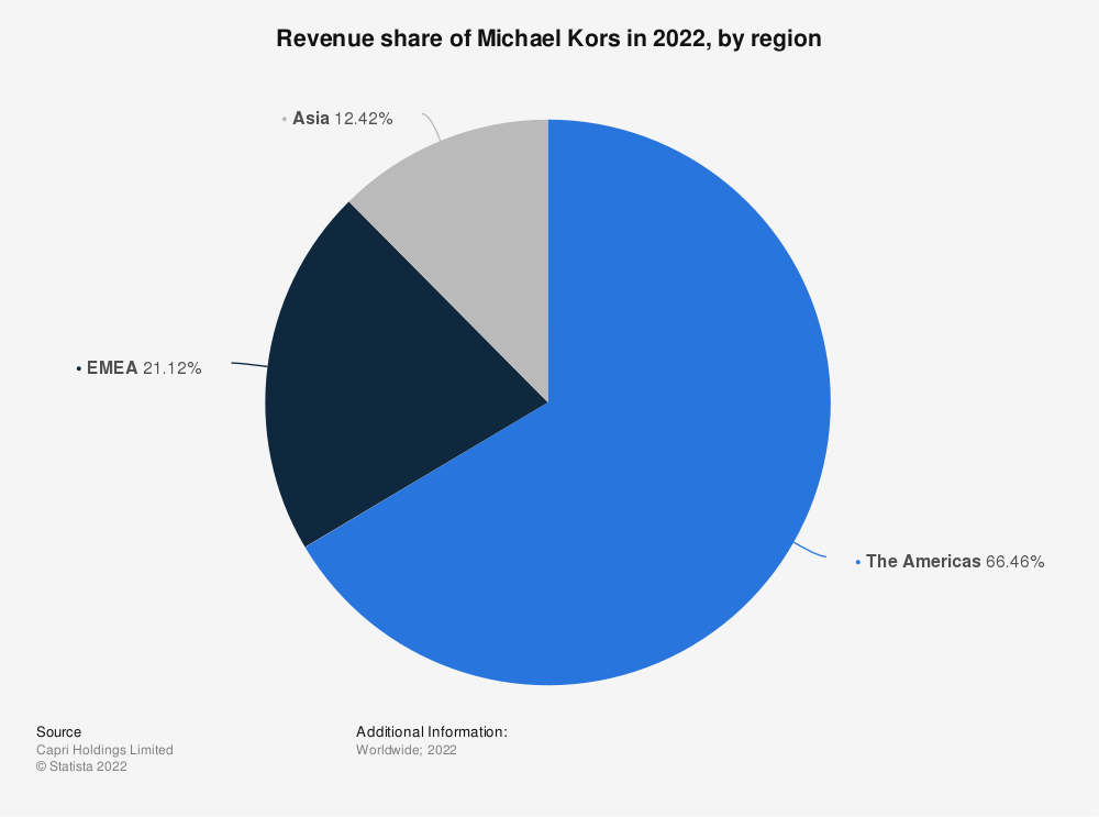 Statistic: Revenue share of Michael Kors in 2020, by region | Statista