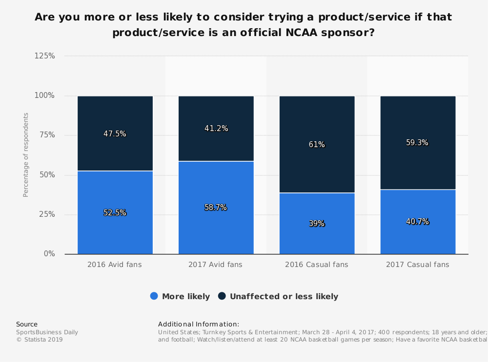 Statistic: Are you more or less likely to consider trying a product/service if that product/service is an official NCAA sponsor? | Statista
