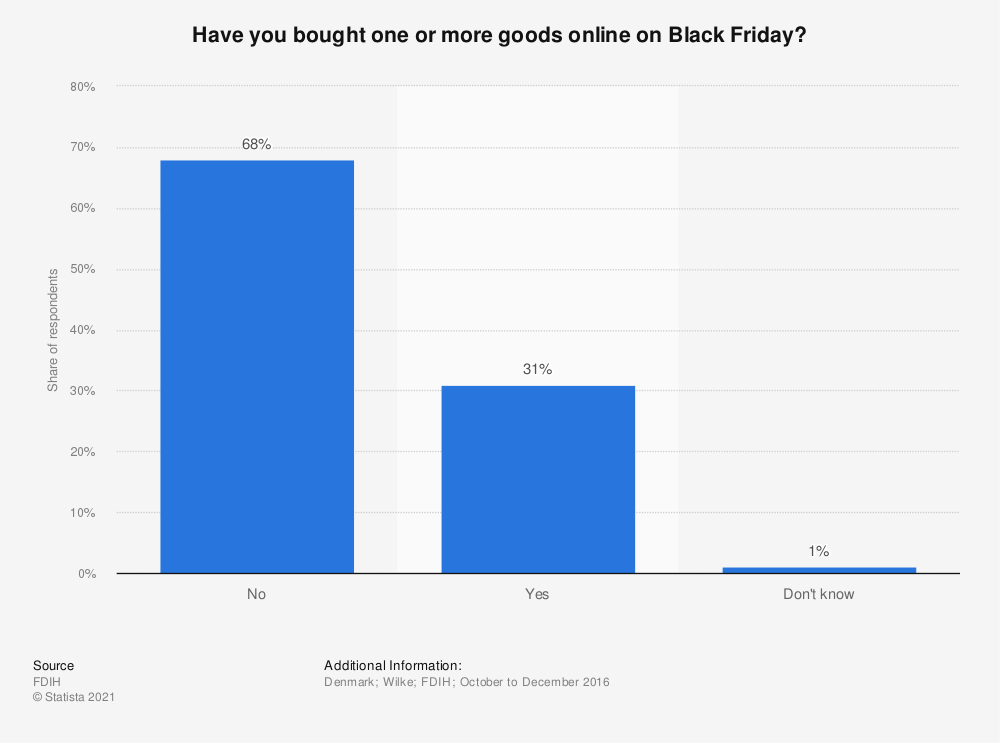 Statistic: Have you bought one or more goods online on Black Friday? | Statista