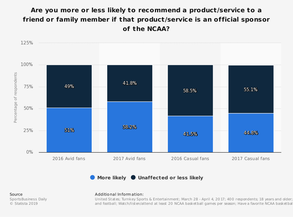 Statistic: Are you more or less likely to recommend a product/service to a friend or family member if that product/service is an official sponsor of the NCAA? | Statista