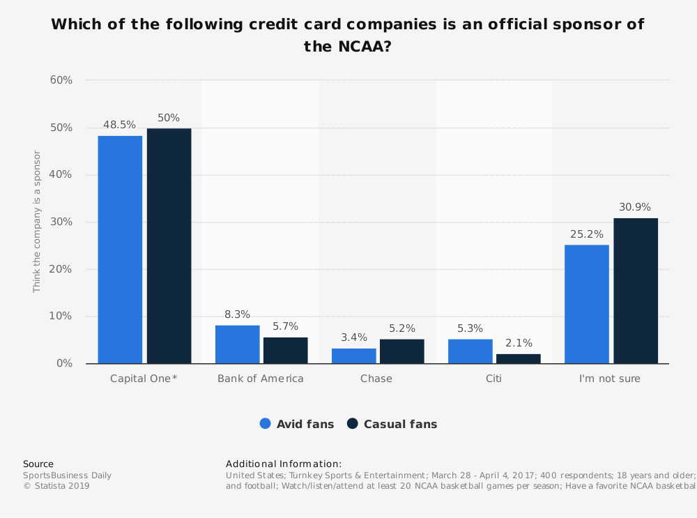 Statistic: Which of the following credit card companies is an official sponsor of the NCAA? | Statista