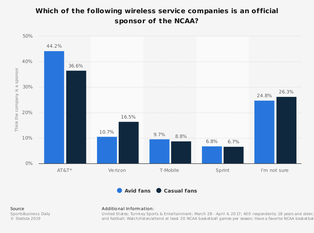 Statistic: Which of the following wireless service companies is an official sponsor of the NCAA? | Statista