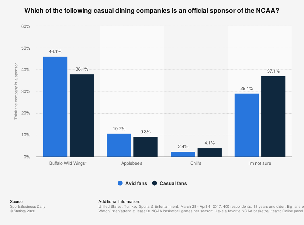 Statistic: Which of the following casual dining companies is an official sponsor of the NCAA? | Statista