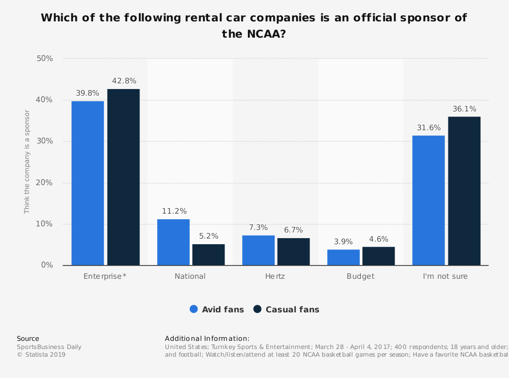 Statistic: Which of the following rental car companies is an official sponsor of the NCAA? | Statista