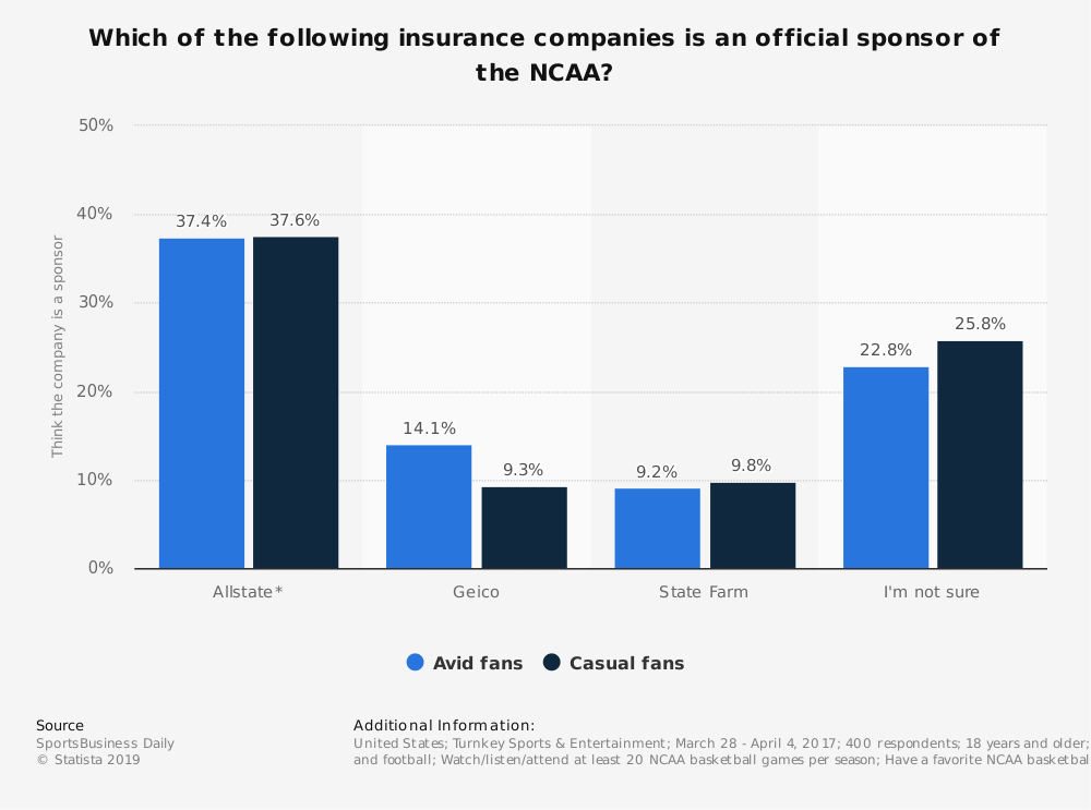 Statistic: Which of the following insurance companies is an official sponsor of the NCAA? | Statista