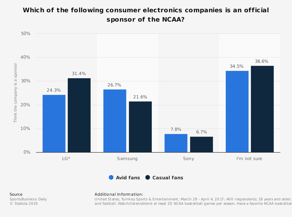 Statistic: Which of the following consumer electronics companies is an official sponsor of the NCAA? | Statista