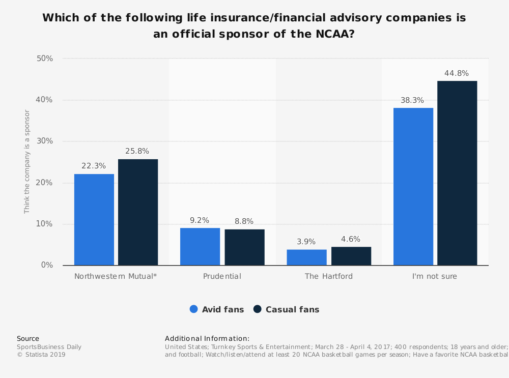 Statistic: Which of the following life insurance/financial advisory companies is an official sponsor of the NCAA? | Statista