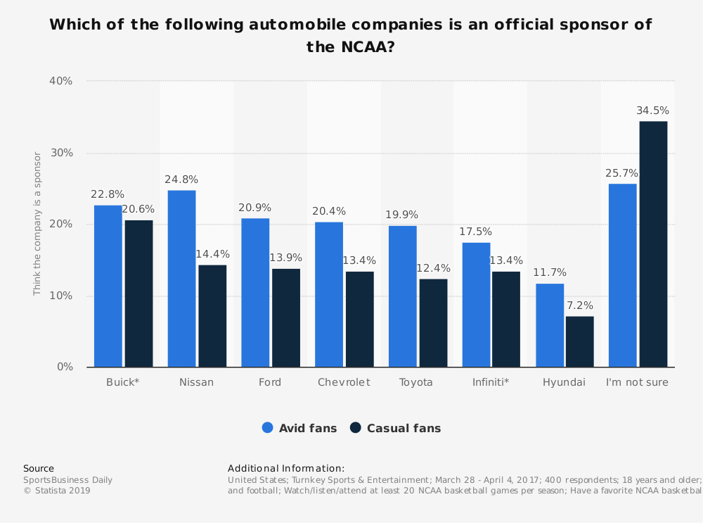 Statistic: Which of the following automobile companies is an official sponsor of the NCAA? | Statista