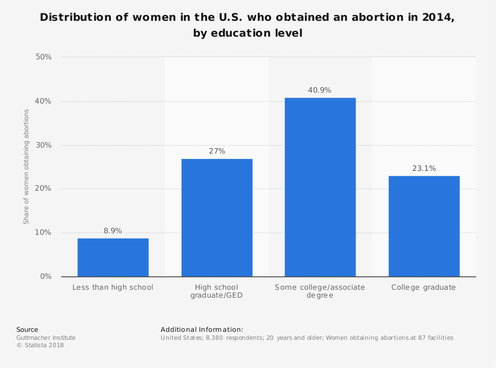 Statistic: Distribution of women in the U.S. who obtained an abortion in 2014, by education level | Statista