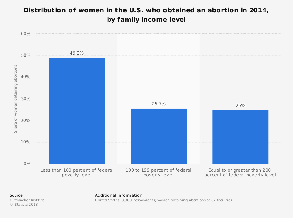 Statistic: Distribution of women in the U.S. who obtained an abortion in 2014, by family income level | Statista