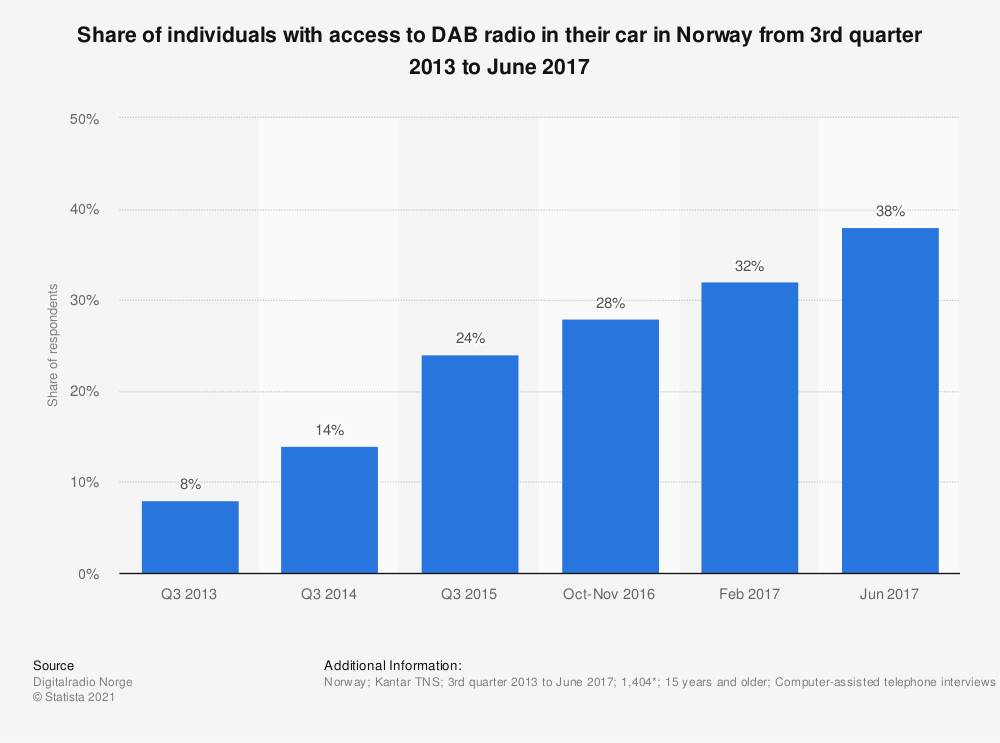 Statistic: Share of individuals with access to DAB radio in their car in Norway from 3rd quarter 2013 to June 2017 | Statista
