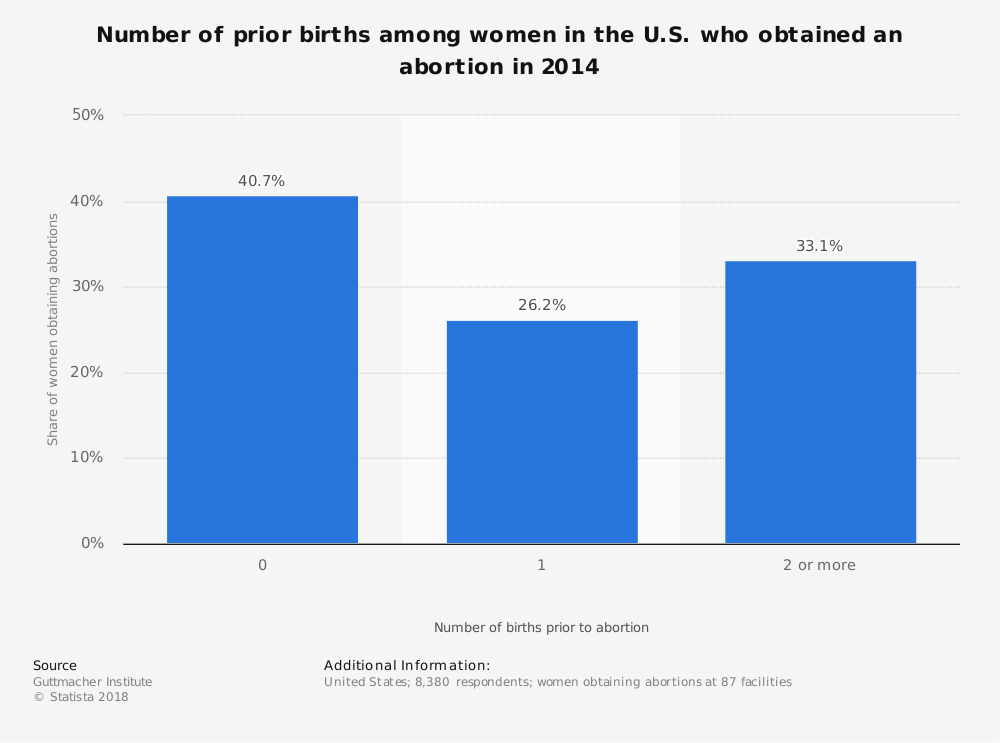 Statistic: Number of prior births among women in the U.S. who obtained an abortion in 2014 | Statista