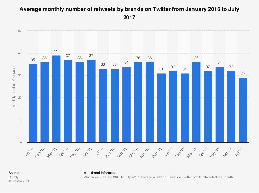 Statistic: Average monthly number of retweets by brands on Twitter from January 2016 to July 2017 | Statista