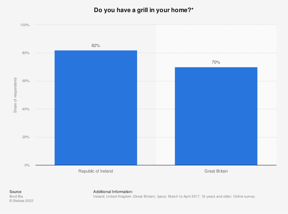 Statistic: Do you have a grill in your home?* | Statista