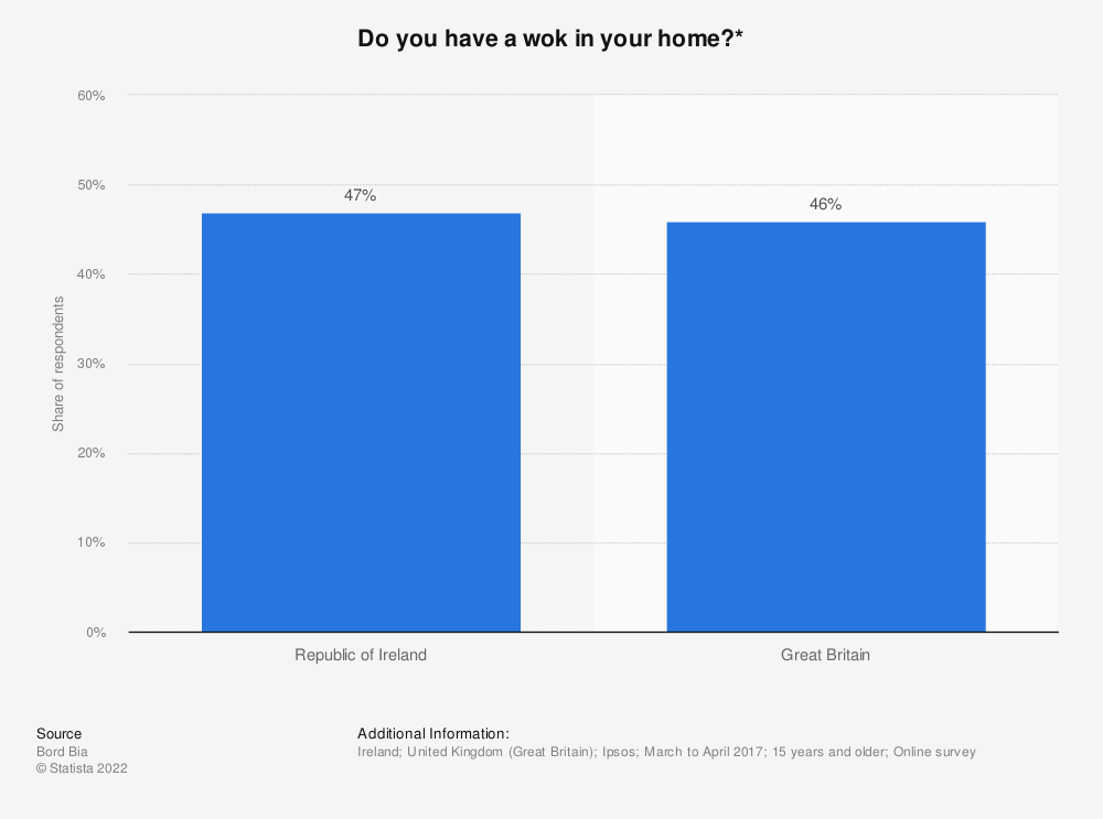 Statistic: Do you have a wok in your home?* | Statista