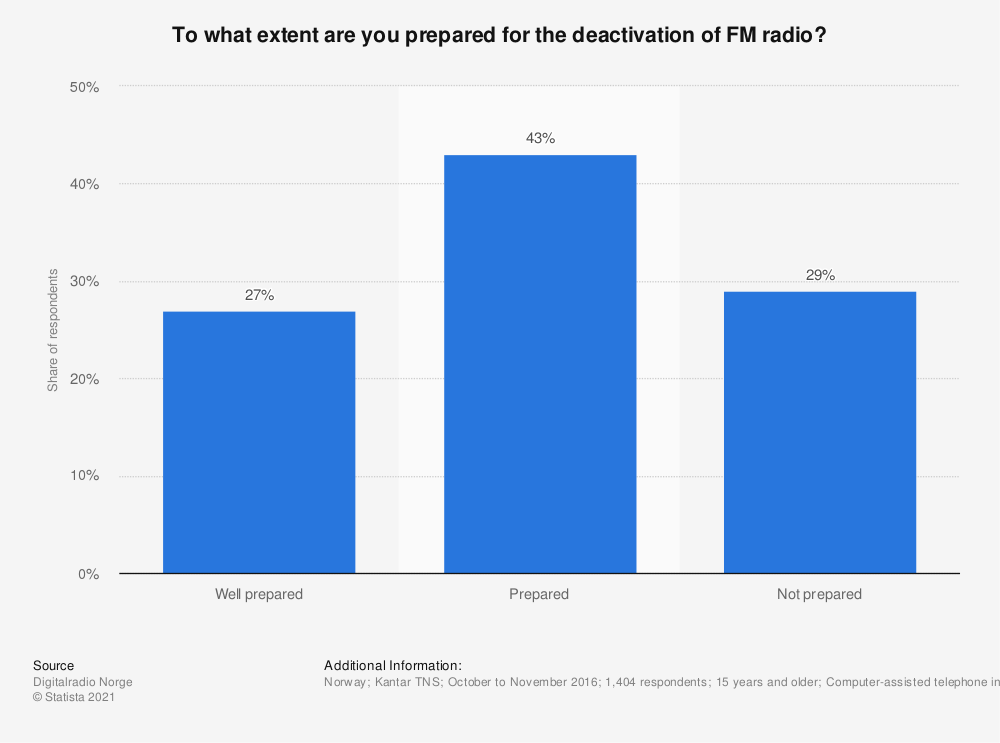 Statistic: To what extent are you prepared for the deactivation of FM radio? | Statista