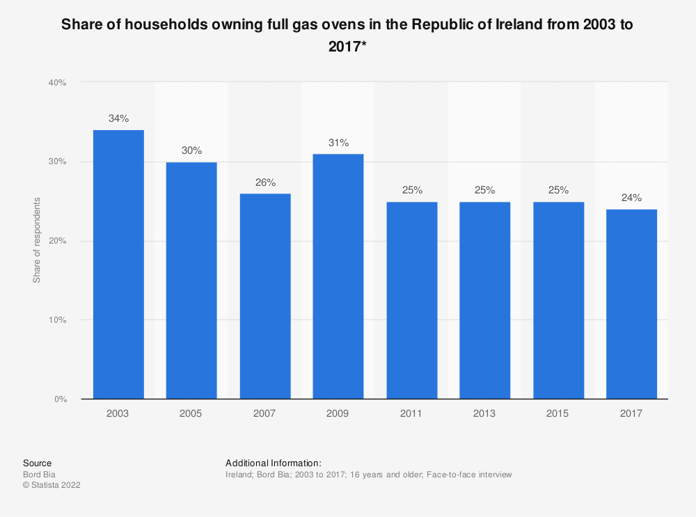 Statistic: Share of households owning full gas ovens in the Republic of Ireland from 2003 to 2017* | Statista