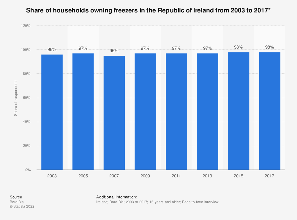 Statistic: Share of households owning freezers in the Republic of Ireland from 2003 to 2017* | Statista