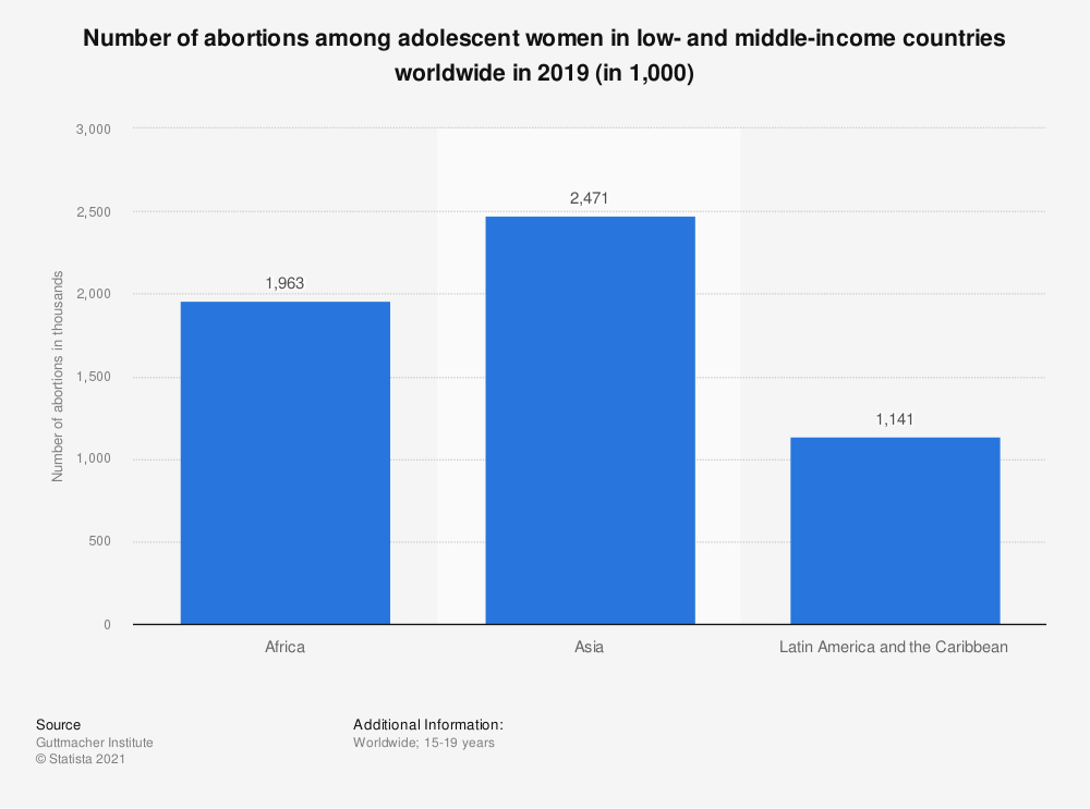 Statistic: Number of abortions among adolescent women in developing regions worldwide in 2016 (in 1,000) | Statista