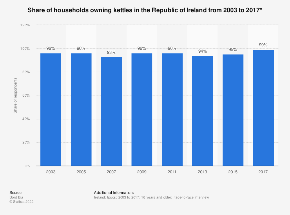 Statistic: Share of households owning kettles in the Republic of Ireland from 2003 to 2017* | Statista