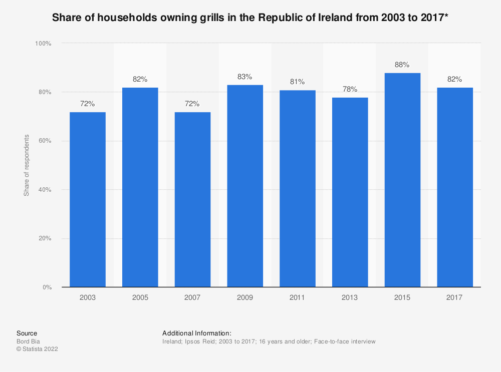Statistic: Share of households owning grills in the Republic of Ireland from 2003 to 2017* | Statista