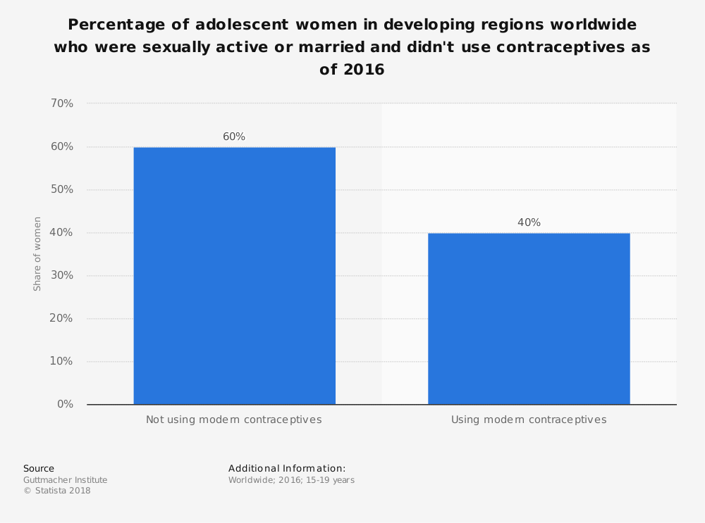 Statistic: Percentage of adolescent women in developing regions worldwide who were sexually active or married and didn't use contraceptives as of 2016 | Statista