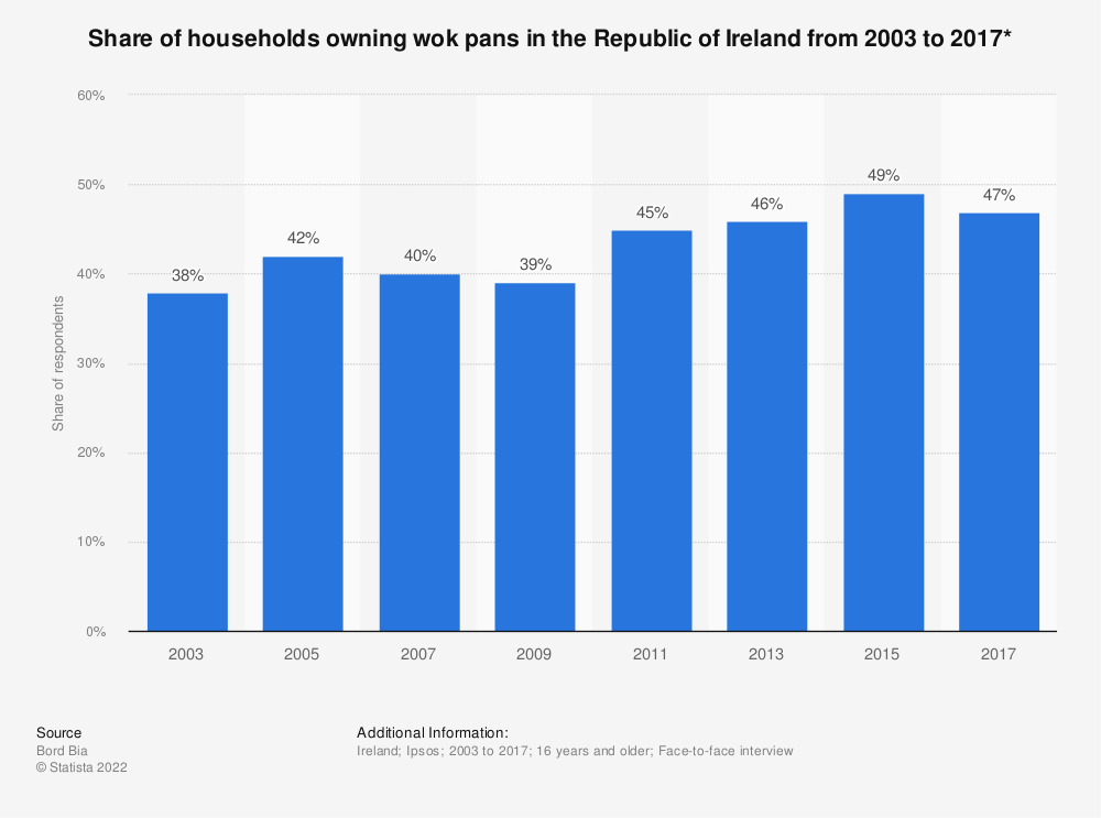 Statistic: Share of households owning wok pans in the Republic of Ireland from 2003 to 2017* | Statista