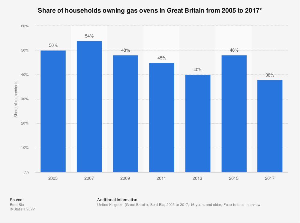 Statistic: Share of households owning gas ovens in Great Britain from 2005 to 2017* | Statista
