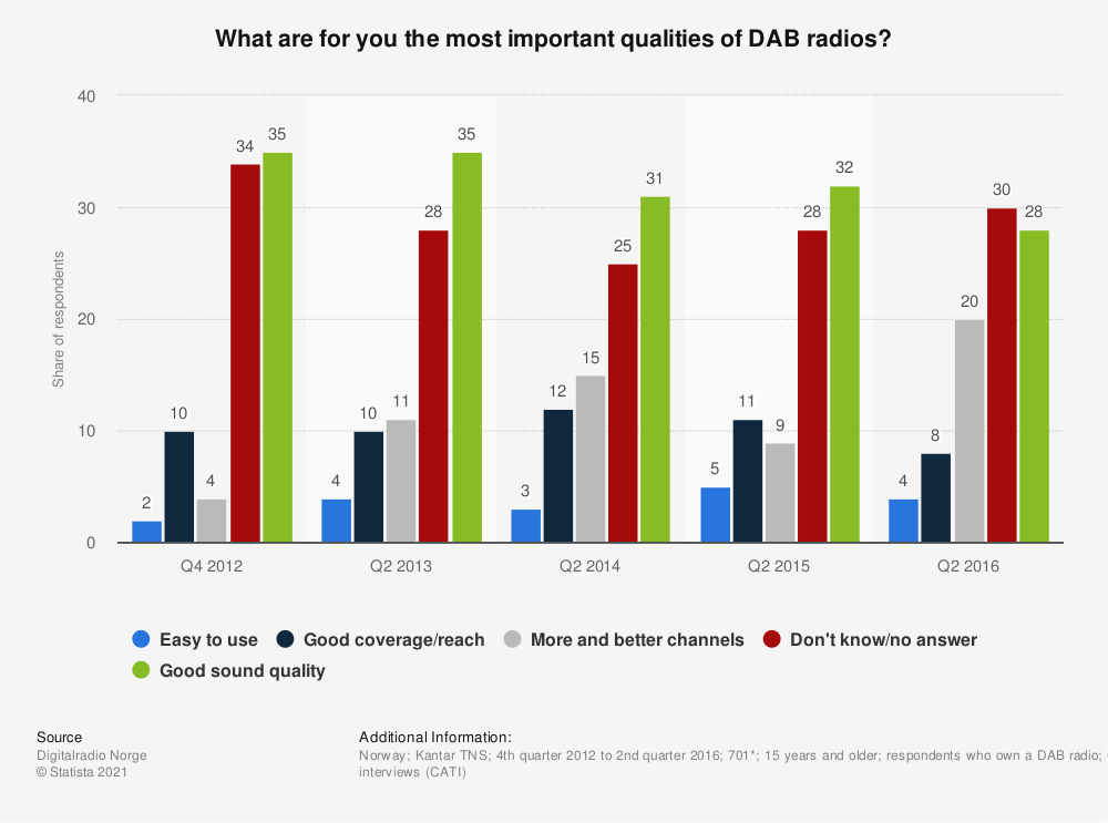 Statistic: What are for you the most important qualities of DAB radios? | Statista