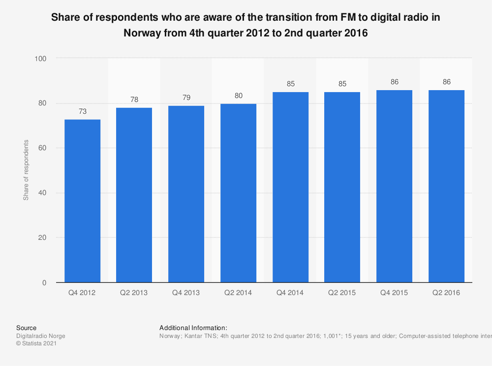 Statistic: Share of respondents who are aware of the transition from FM to digital radio in Norway from 4th quarter 2012 to 2nd quarter 2016 | Statista