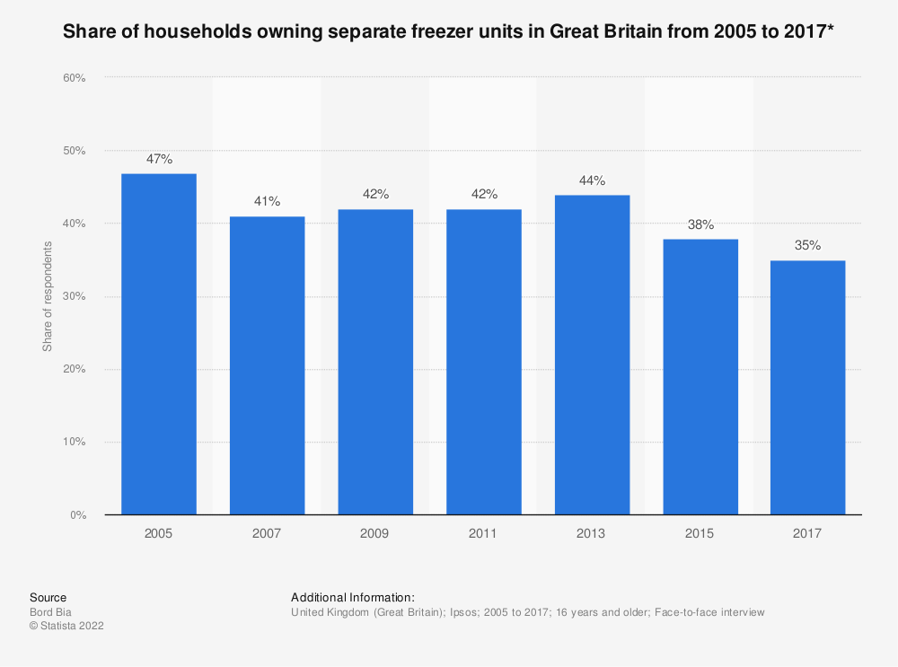 Statistic: Share of households owning separate freezer units in Great Britain from 2005 to 2017* | Statista