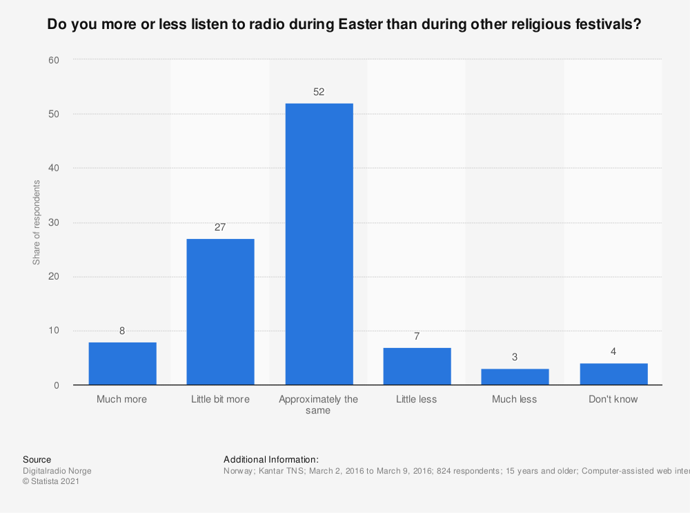 Statistic: Do you more or less listen to radio during Easter than during other religious festivals? | Statista