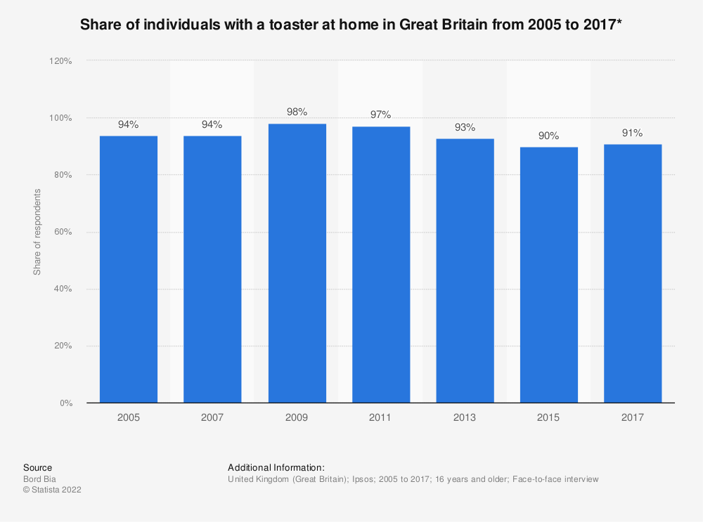 Statistic: Share of individuals with a toaster at home in Great Britain from 2005 to 2017* | Statista