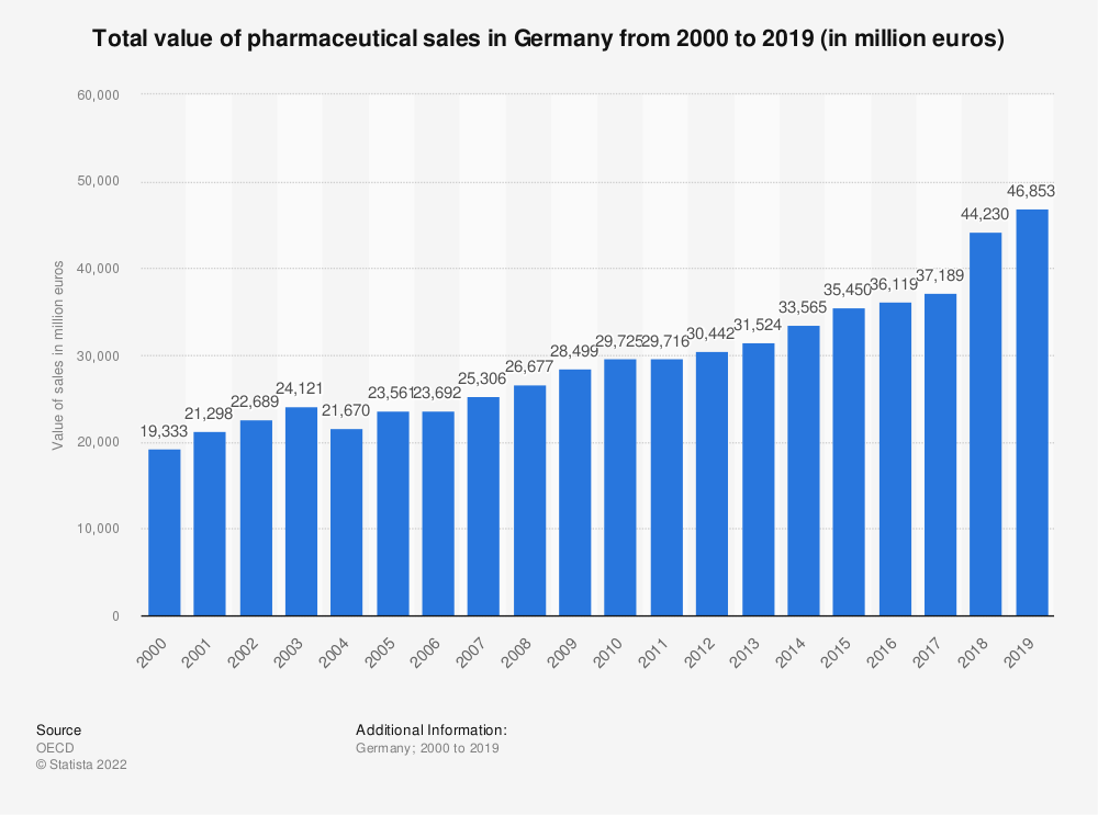 Statistic: Total value of pharmaceutical sales in Germany from 2000 to 2018 (in million euros) | Statista