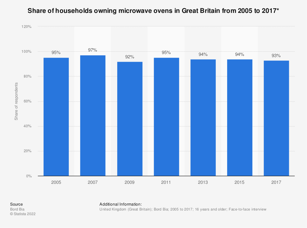 Statistic: Share of households owning microwave ovens in Great Britain from 2005 to 2017* | Statista