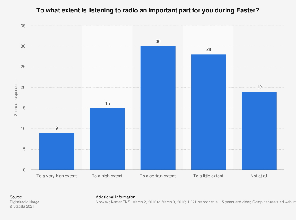 Statistic: To what extent is listening to radio an important part for you during Easter? | Statista