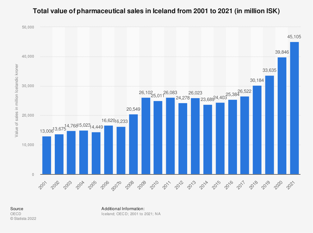 Statistic: Total value of pharmaceutical sales in Iceland from 2000 to 2019 (in million ISK)  | Statista