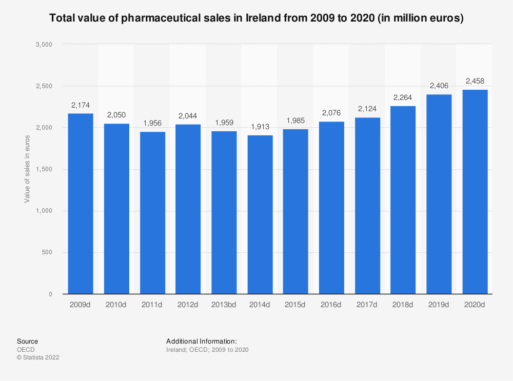 Statistic: Total value of pharmaceutical sales in Ireland from 2008 to 2018 (in million euros) | Statista